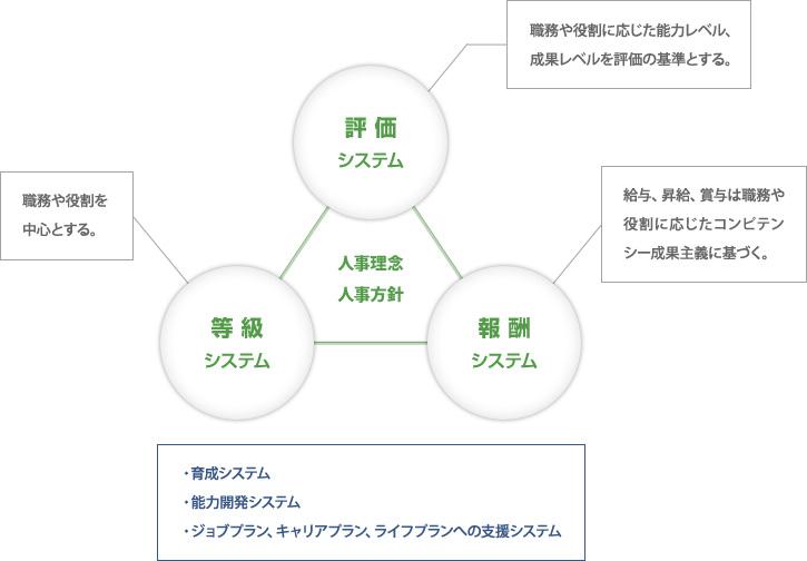 人事制度の概念図
